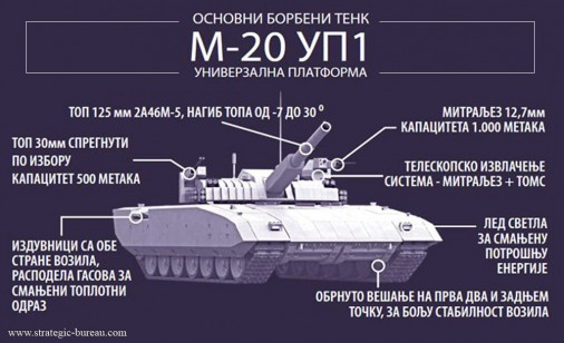 M-20 UP1 A001_Infographie